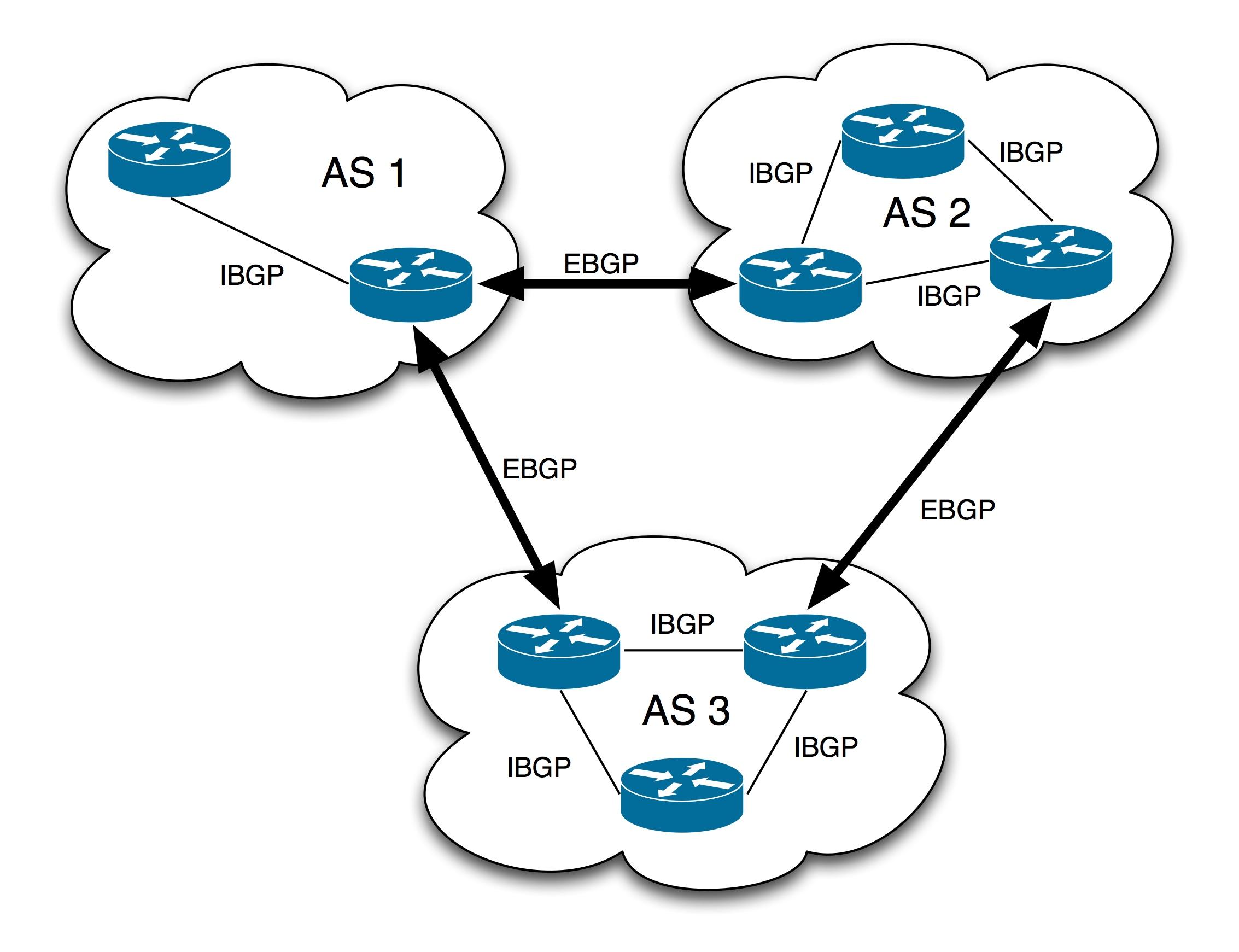 Inter AS mVPNs  MDT SAFI  BGP Connector   RPF Proxy Vector Russ White bgp sec