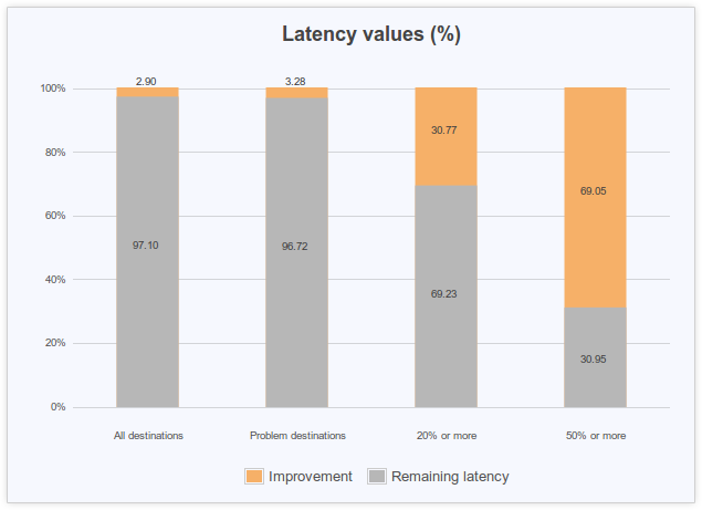 network latency values
