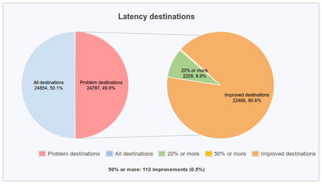 latency improvements