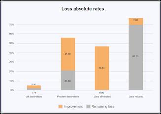loss rates