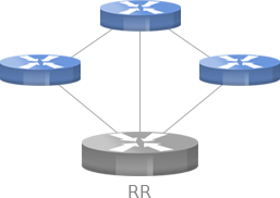 route reflector configuration