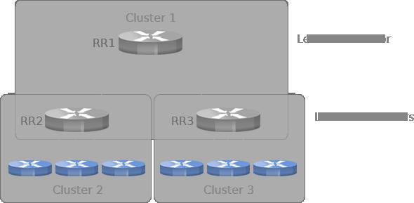 configuration route reflectors