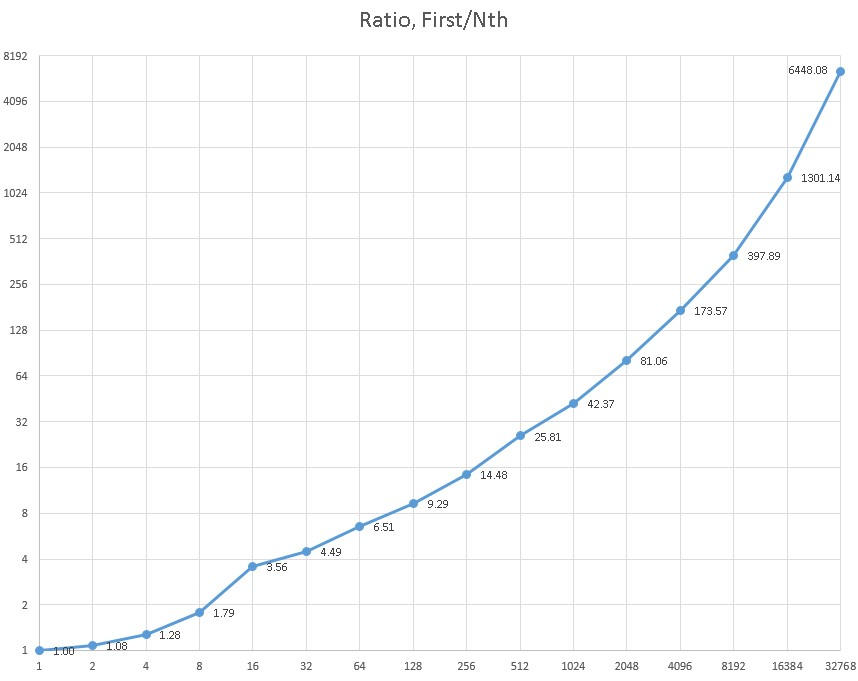 internet subnetworks ratios
