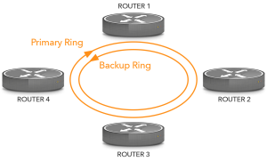 multihoming backup ring