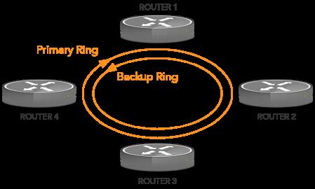 multihoming backup ring