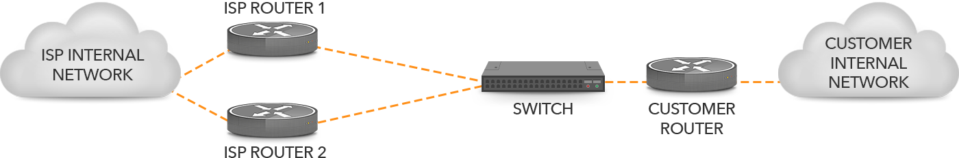 Figure 3 Two Connections Terminating On One Router Through A Switch