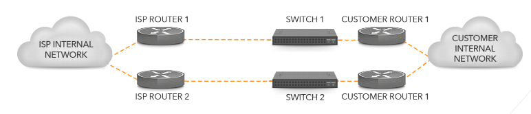 multiple connections to one ISP