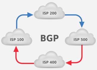 bgp and asymmetric routing
