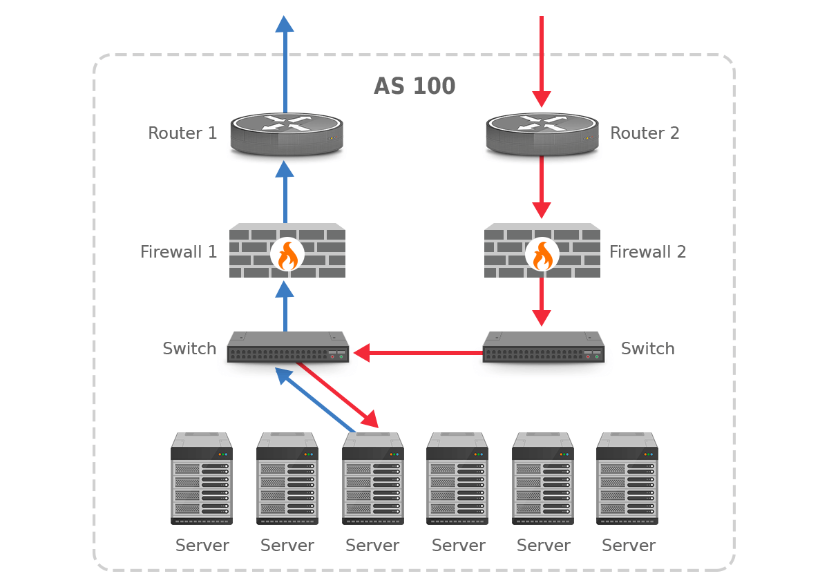 asymmetric routing and firewalls