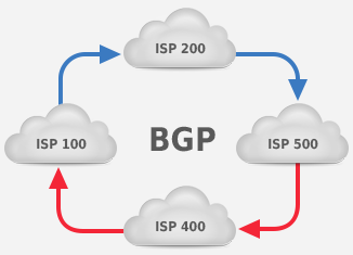 bgp and asymetric routing