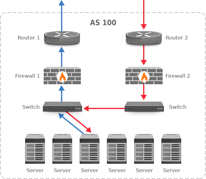 routing and firewalls