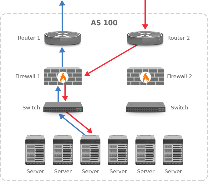 routing hidden from firewalls