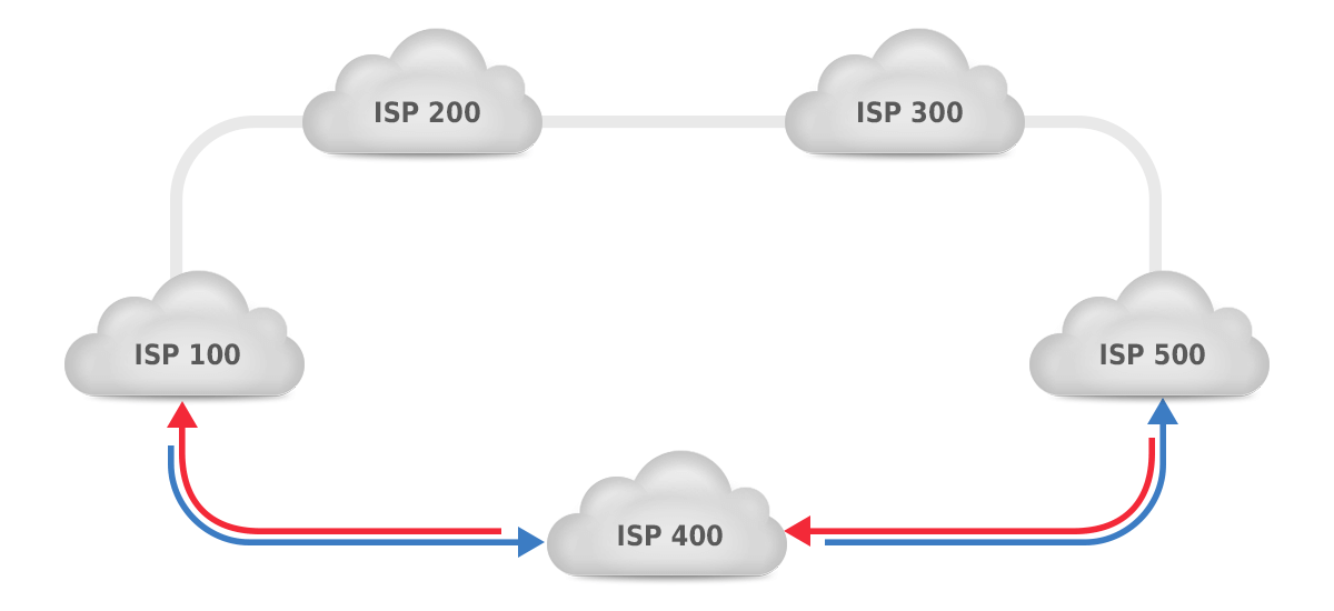 symmetric routing