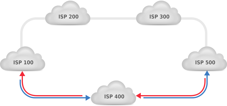 bgp and asymmetric routing noction