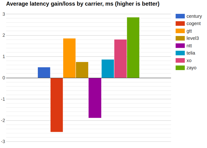 latency by carrier