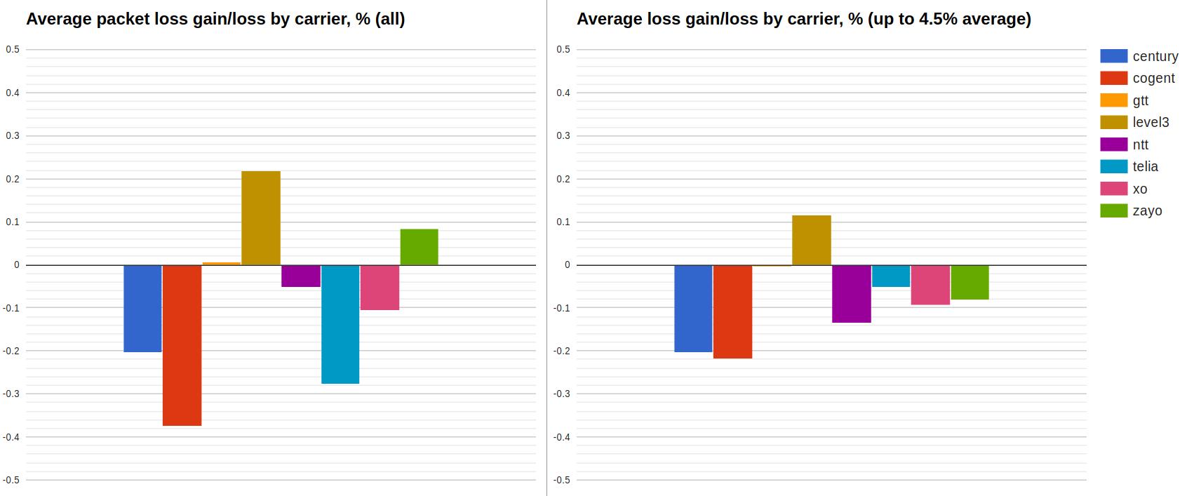 average packet loss