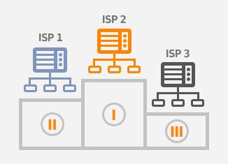 network performance report
