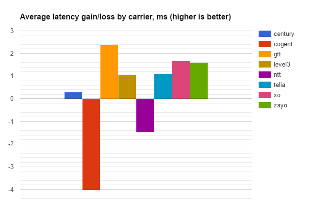 latency by carrier 2017