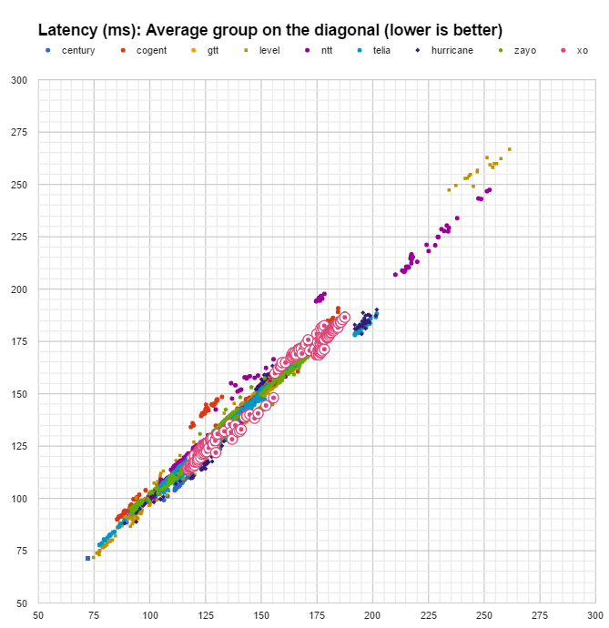 latency XO latency
