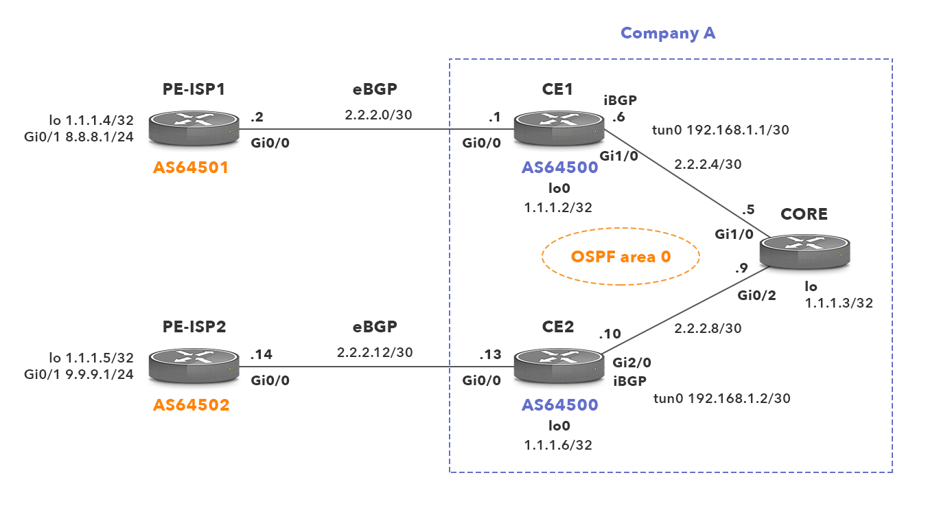 BGP over GRE tunnel