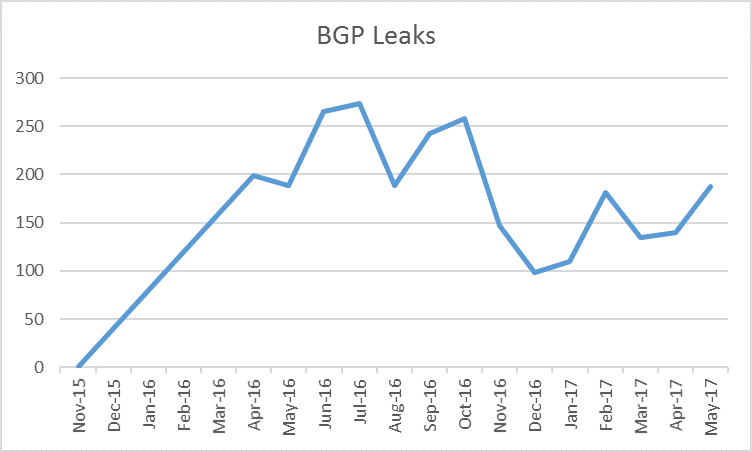 BGP leaks incidents