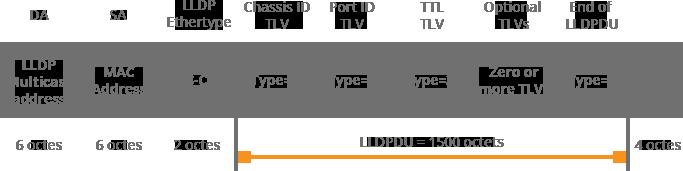 Ethernet LLDP Frame