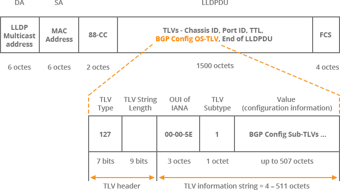 BGP Config Organizationally Specific TLV