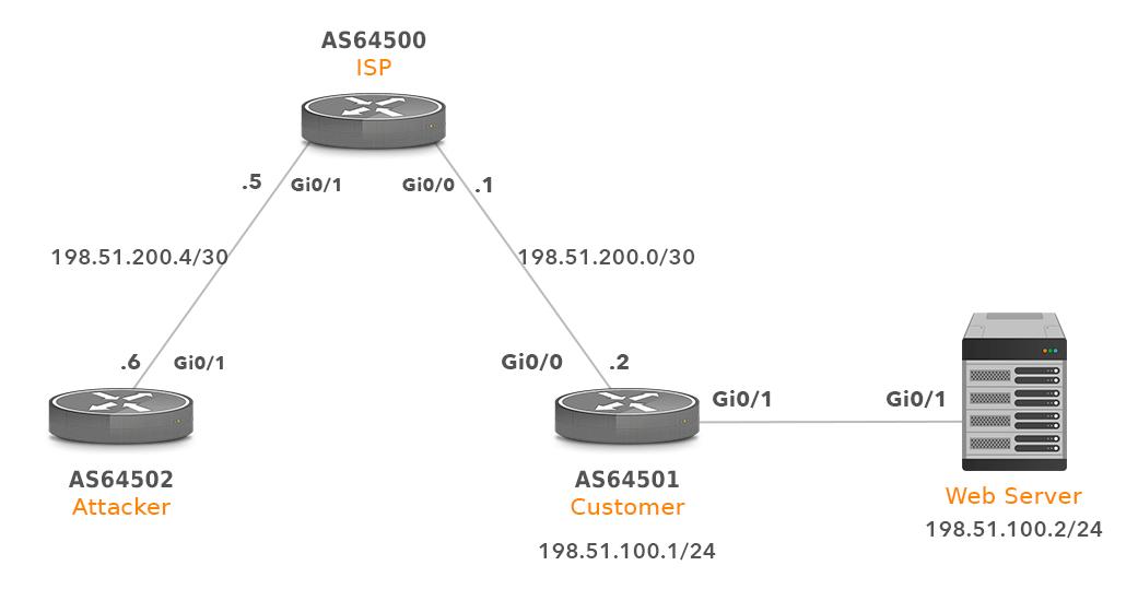 BGP blackhole