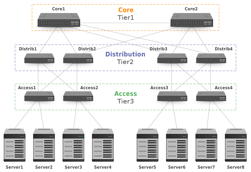 tree-based data centers design