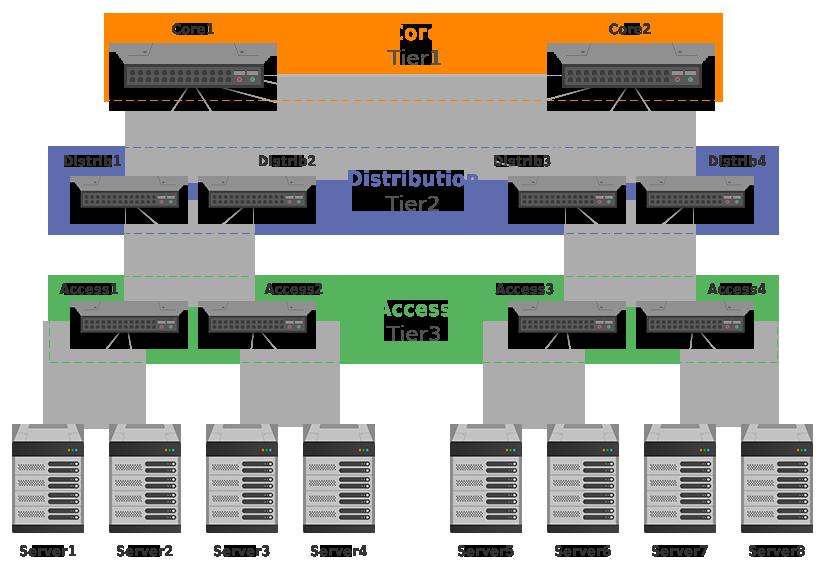 tree-based data centers design