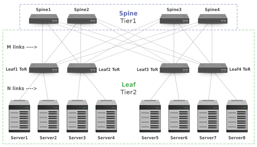 3-Stage Clos Network Topology