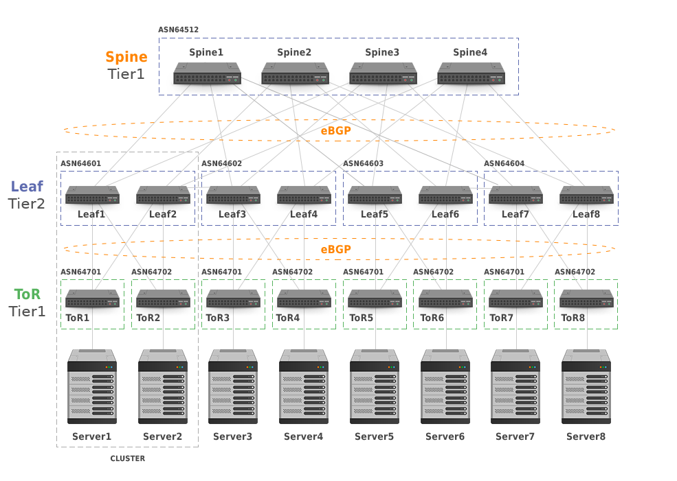 5-Stage Clos Network Topology with Clusters