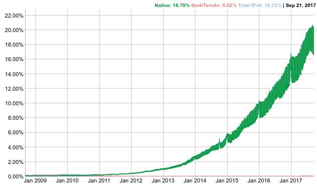 IPv6 users