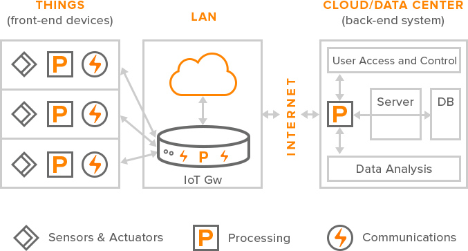 Internet Of Things Architecture and Data Flow