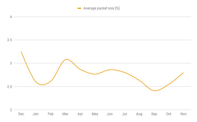 average packet loss for US transit providers