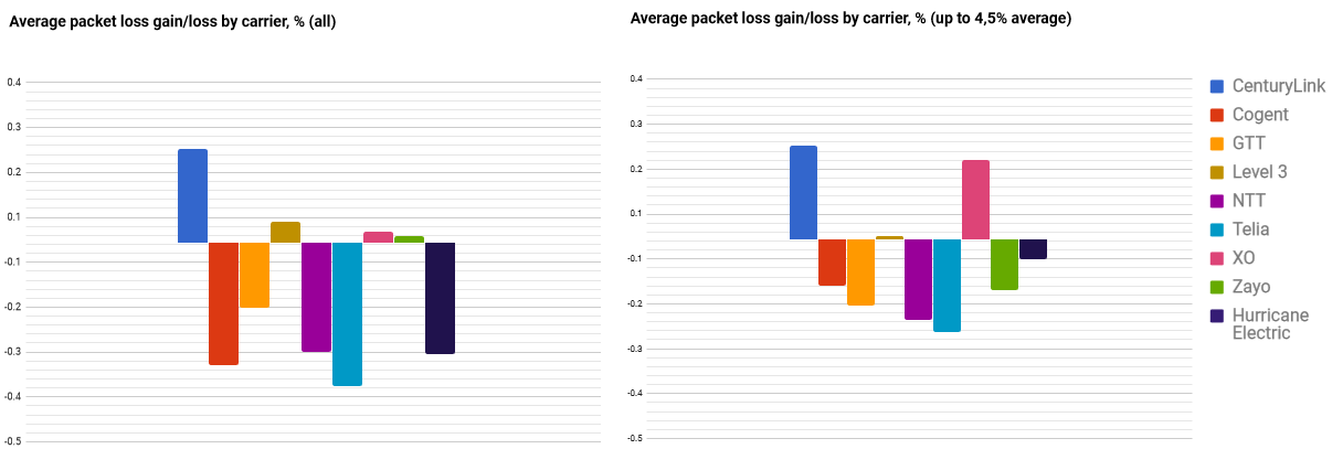 datapoint packet loss