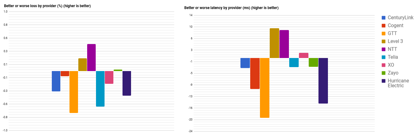 Tier 1 carrier performance report: January, 2018