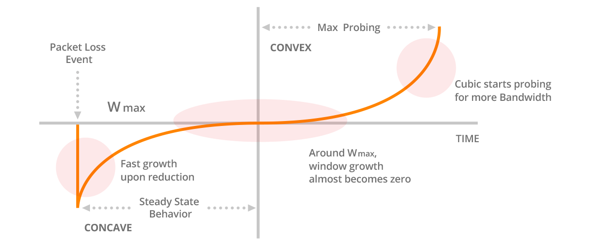 CUBIC Function with Concave and Convex Profiles