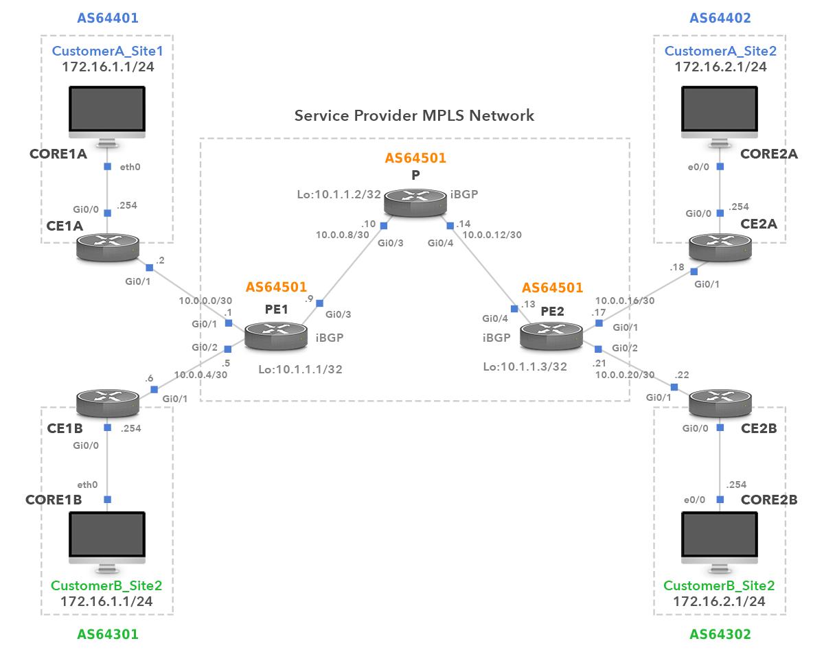 BGP MPLS Configuration