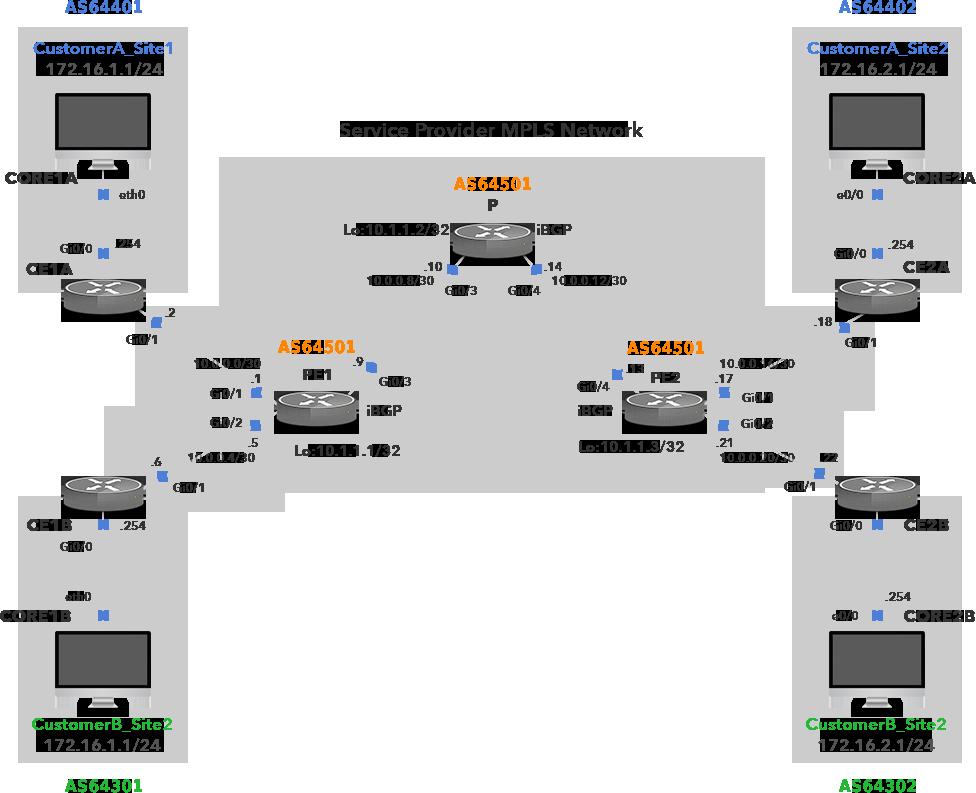 BGP Network Topology