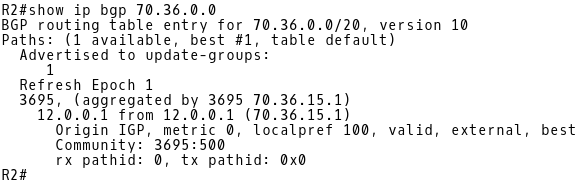 BGP Table of R2