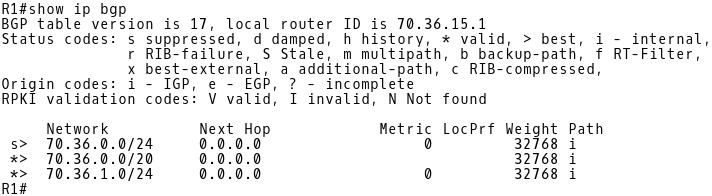 BGP Table R1