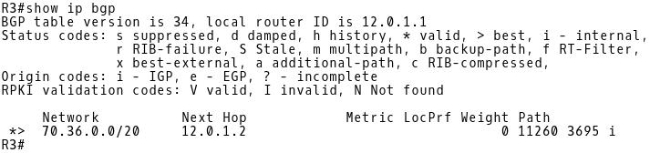 BGP Table R3