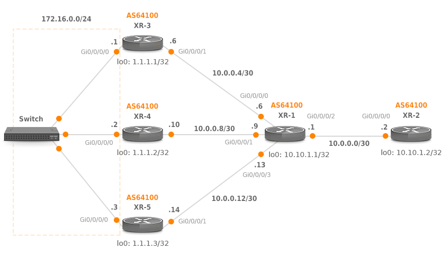 BGP addpath