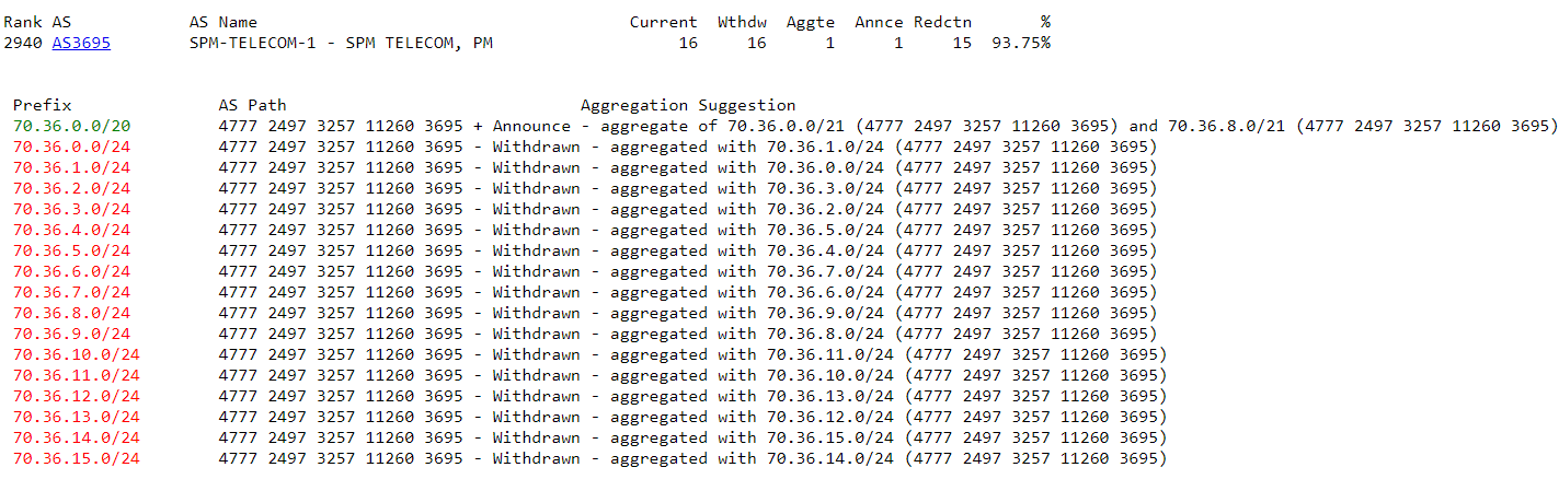 Computed-Aggregation for ASN 3695