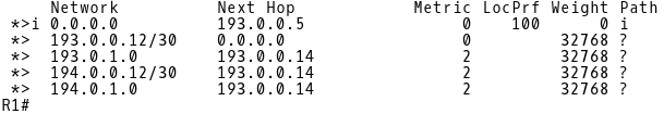 Default Route in BGP Table of R1 Learned via iBGP from CE-1