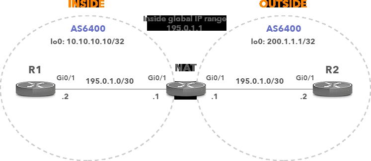 BGP NAT