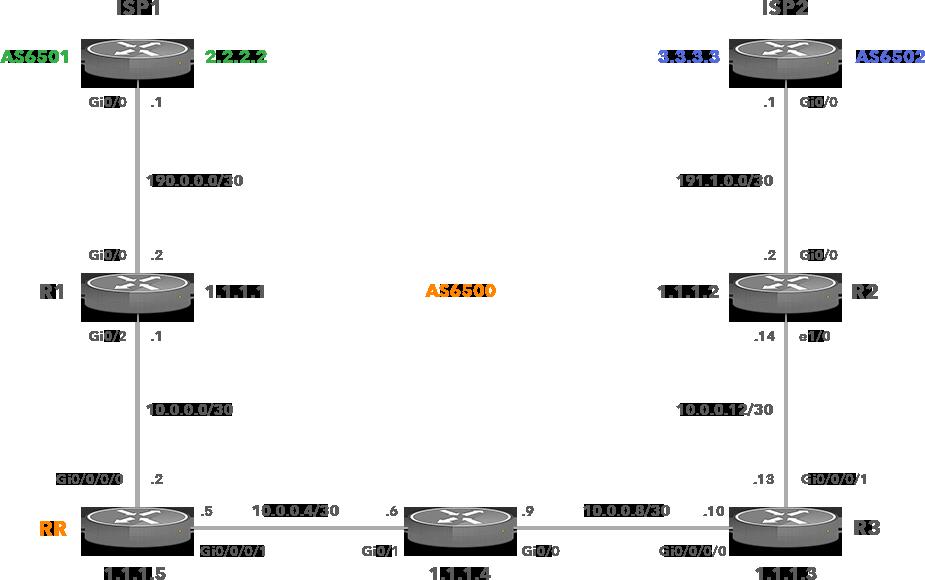 BGP ORR