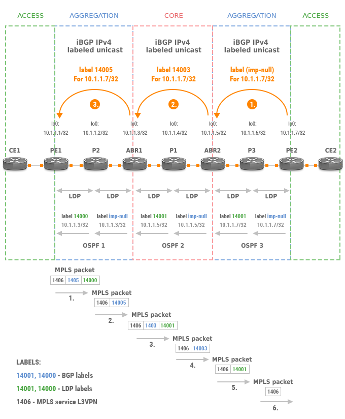 BGP Labeled Unicast (BGP-LU)