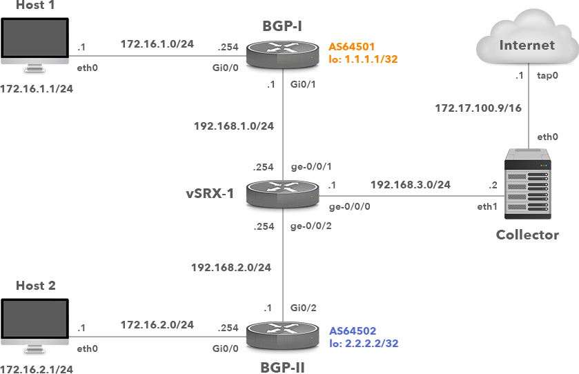 Network Topology with Juniper vSRX j-Flow v8 Exporter
